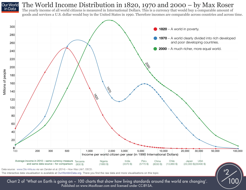 توزیع جهانی درآمد مکس روزر