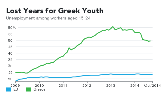 greece-youth-unemployment-chart-1