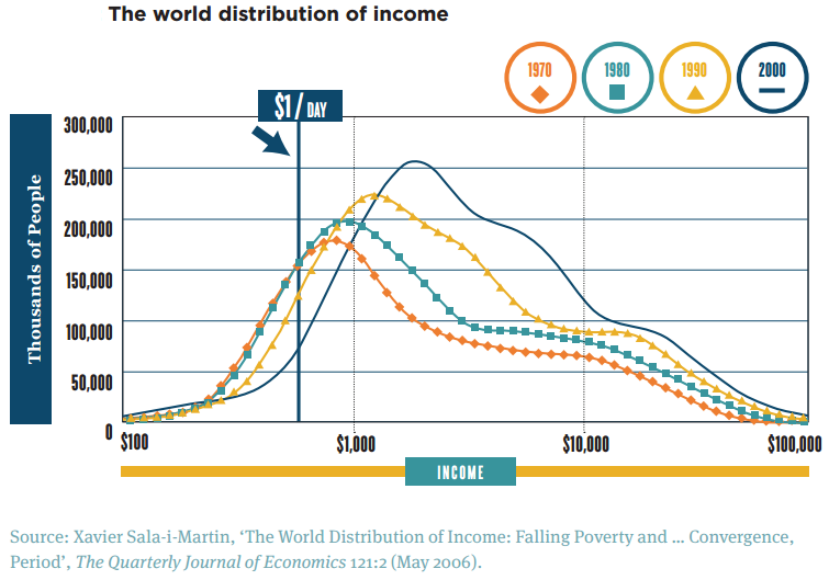 توزیع جهانی درآمد ۱۹۷۰ تا ۲۰۰۰