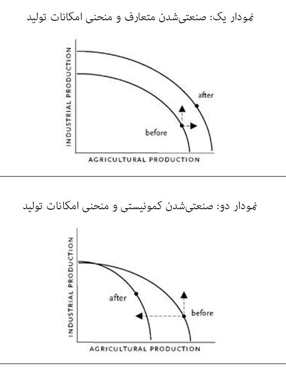 نمودار امکانات تولید کمونیست
