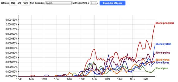 نمودار گوگل لیبرال
