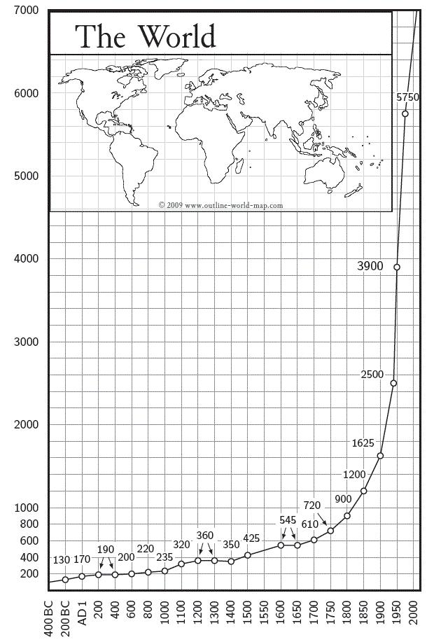 کل جمعیت جهان روند تاریخی ۱