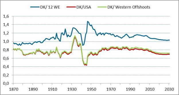 danish-GDP